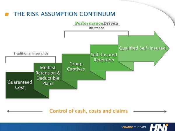 risk assumption continuum