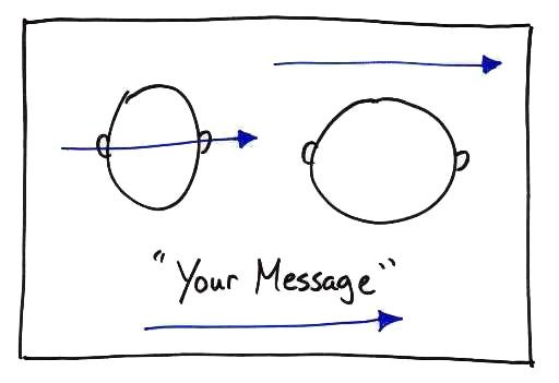 benefits communication