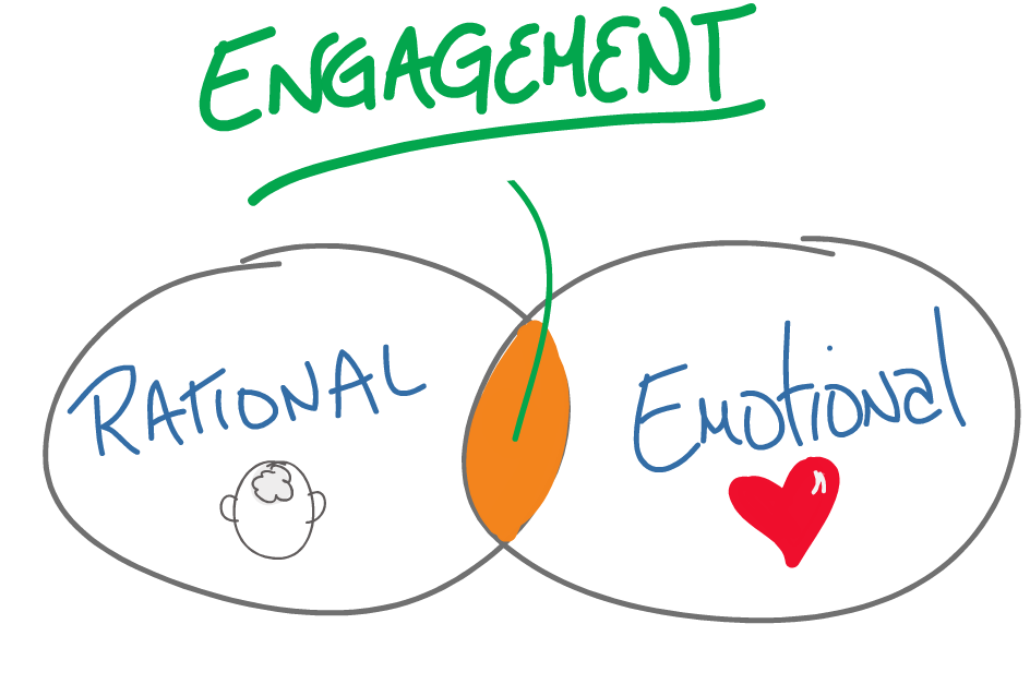 Rational emotional