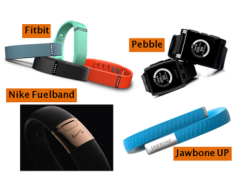 wearable technology guide for HR