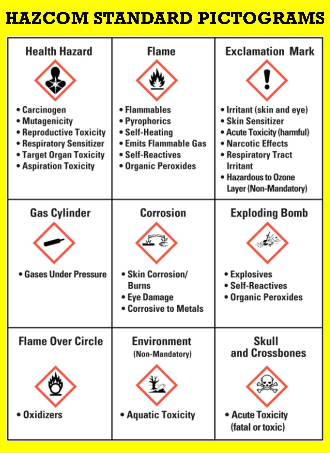 List Of Synonyms And Antonyms Of The Word Osha Hazard Signs