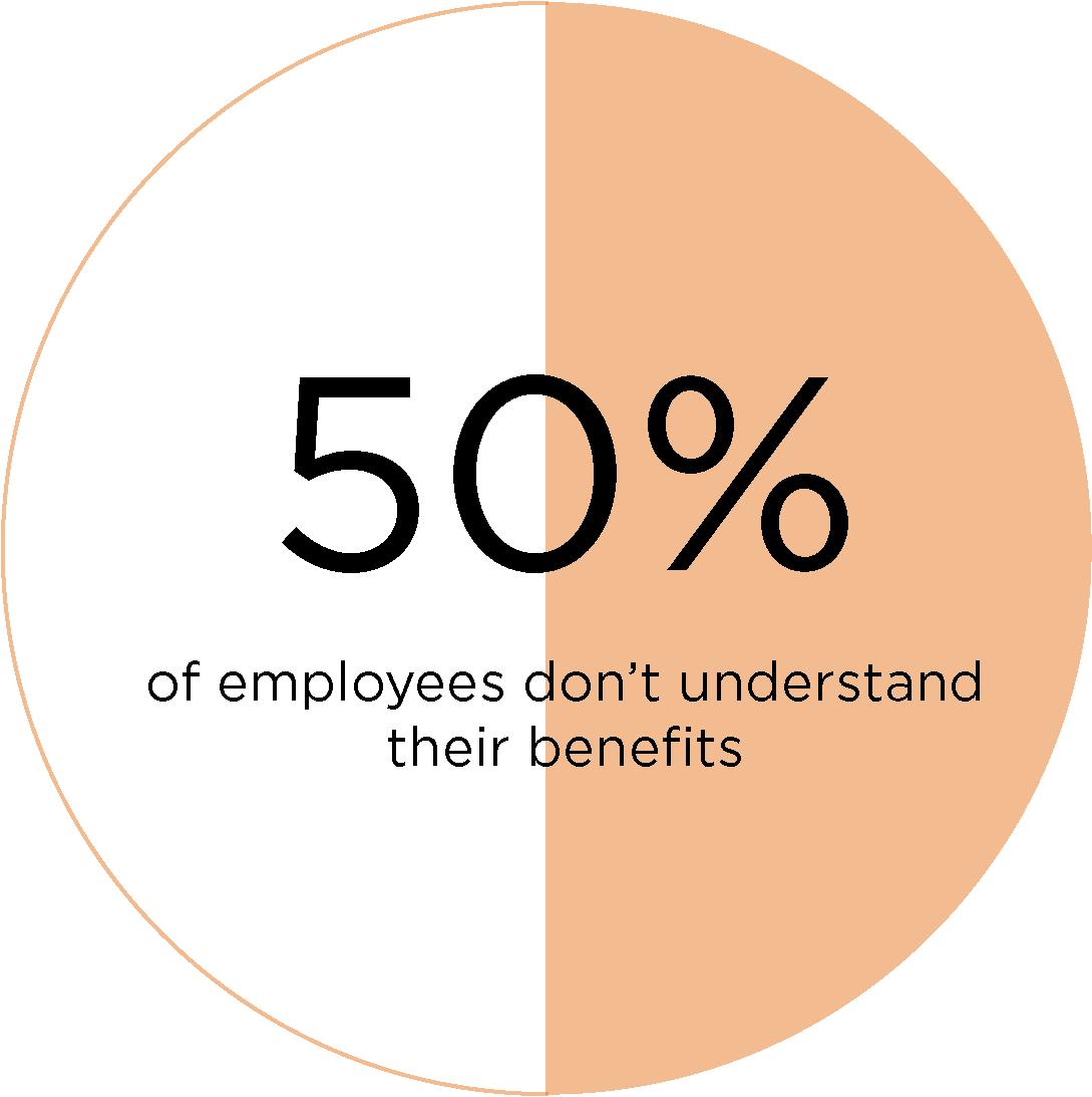 employee benefits communication