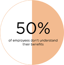 The Financial Cost of Poor Employee Benefits Communication