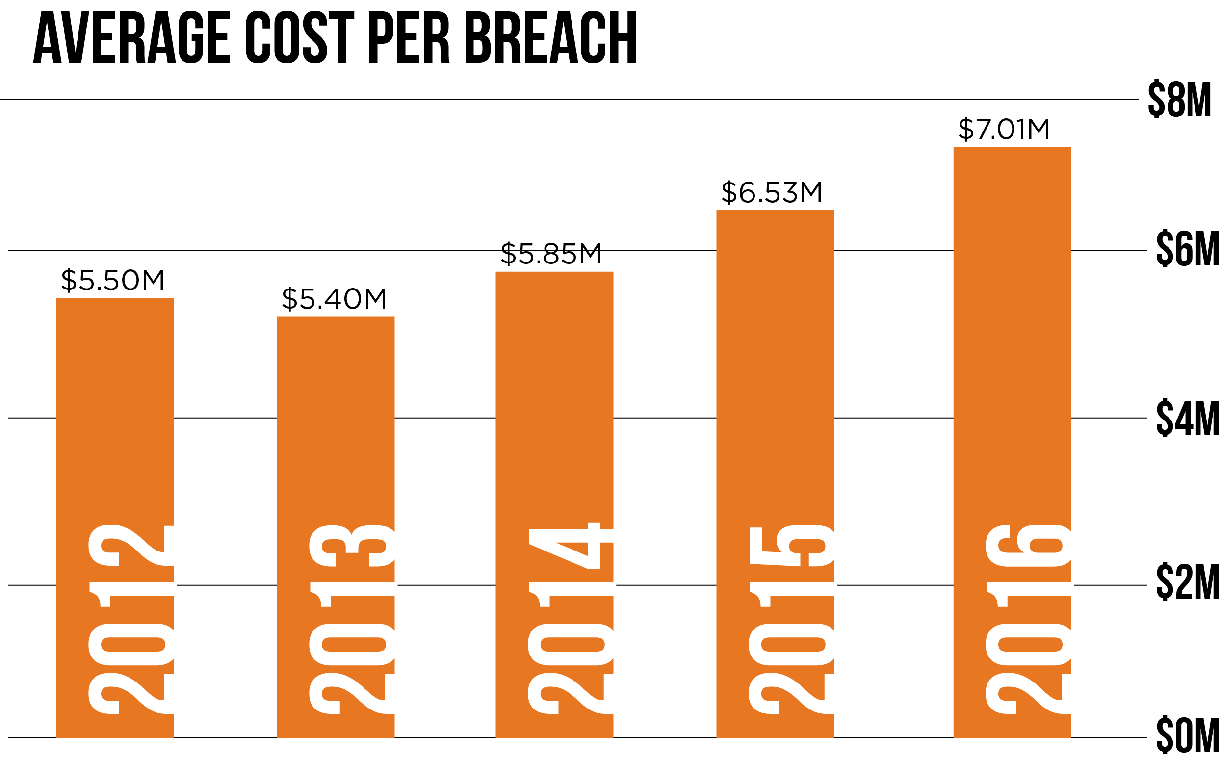 Average Cost of Breach-1.png