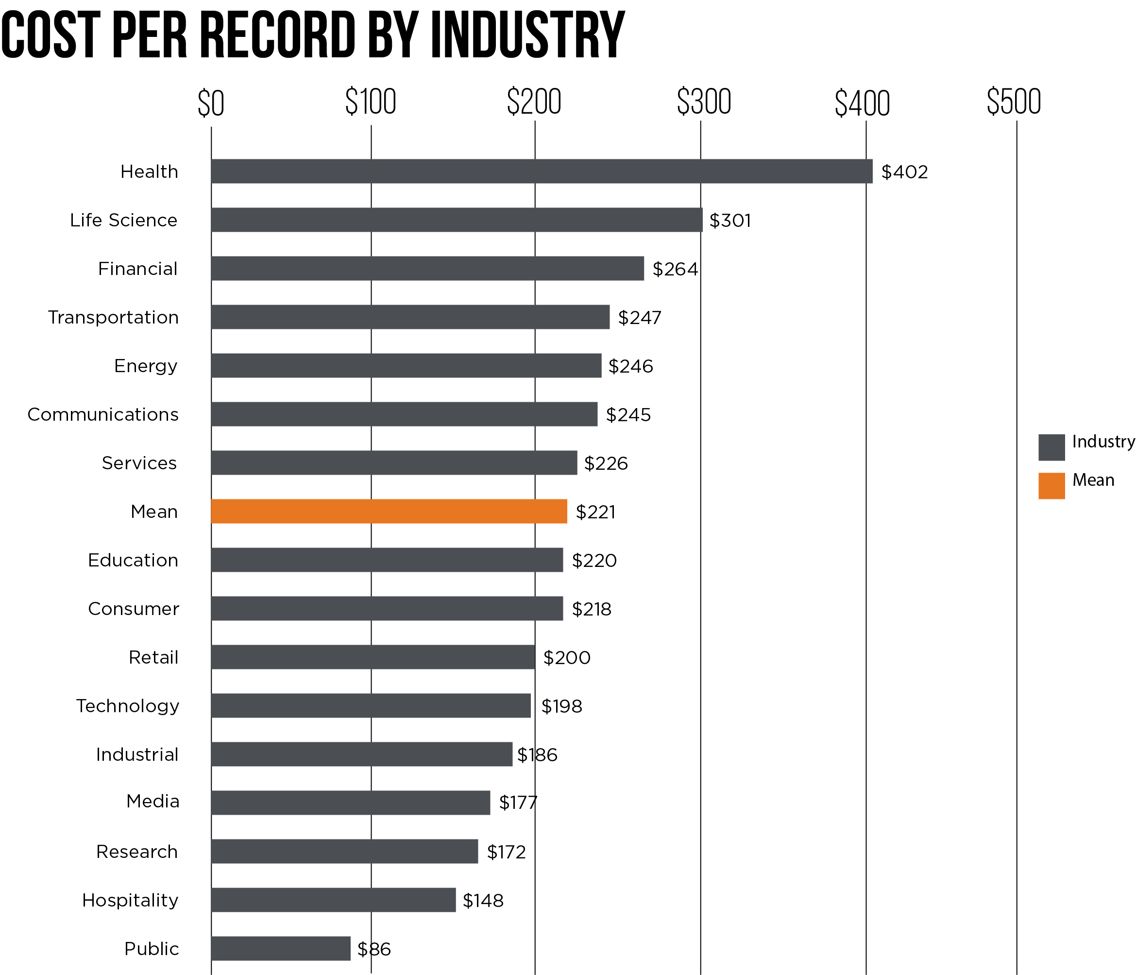 Cost per record by industry.png