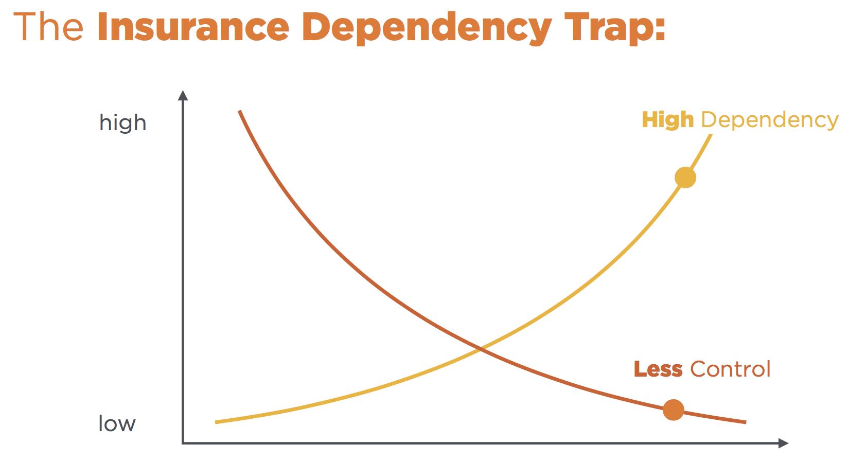 Insurance Dependency Trap