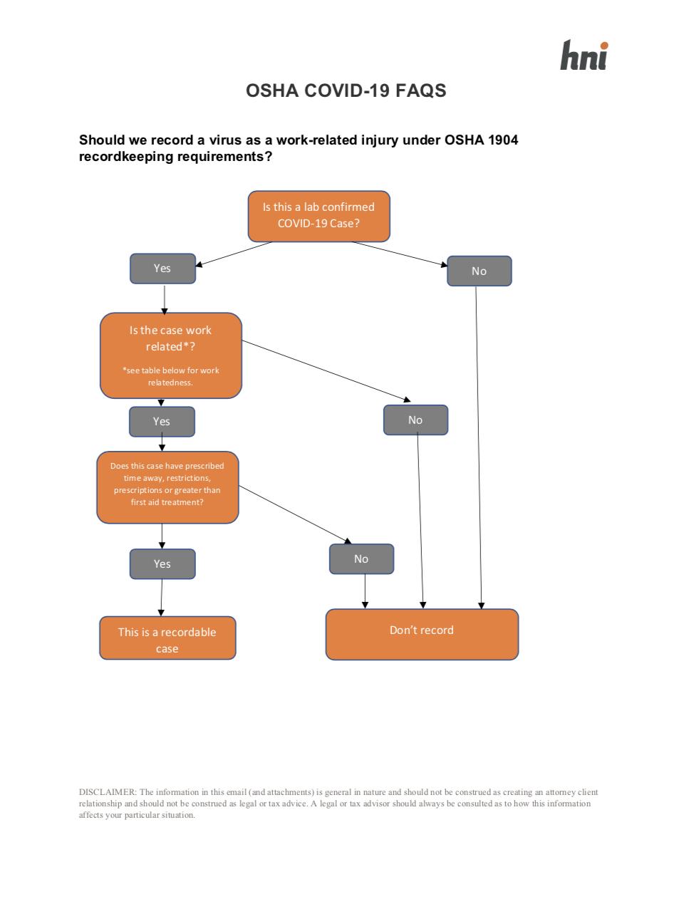 COVID OSHA Guide