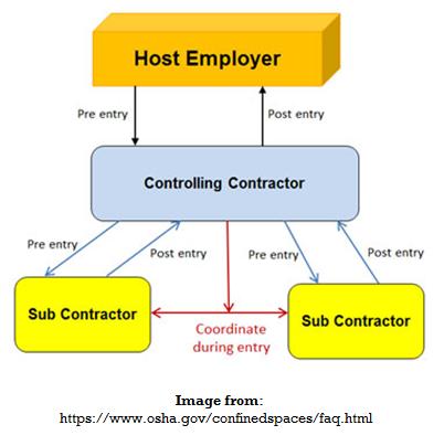OSHA_Confined_Spaces